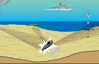 הסונר המודרני בצוללות, מכלולי גילוי, עיבוד וסיווג.
